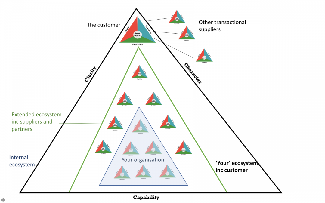 How to make ecosystems work for those selling business services