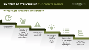 The 6 step meeting process